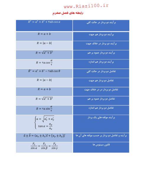 نمونه صفحه فرمول های جزوه